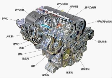 发动机主要有汽油机和柴油机两种.
