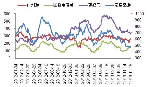 煤炭 > 正文   截至12月20日,秦皇岛港煤炭总库存为479万吨,较上周