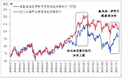 从原油价格走势看钢材市场图片