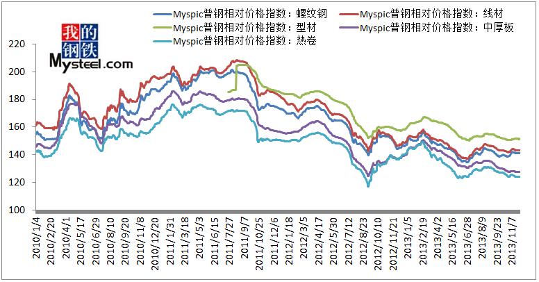 2010年以来国内几大钢材相关品种价格相对指数走势图图片