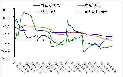 透过宏观面预测2016年钢材价格走势图片