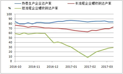 热卷、螺纹钢生产企业达产率走势