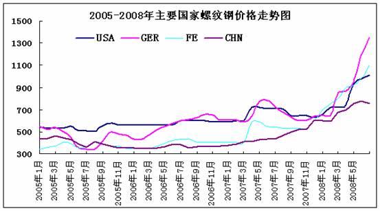 2005年-2008年主要国家螺纹钢价格走势图图片
