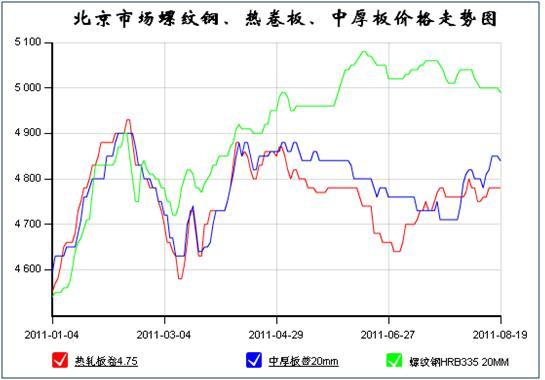 2011年1-8月北京市场螺纹钢价格走势图-钢铁; 今年以来建筑钢材缘何图片