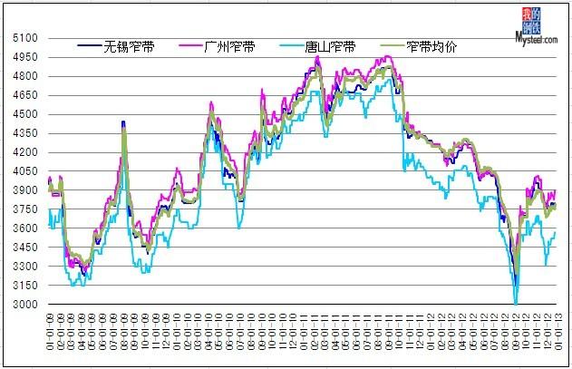 2009-2012年热轧窄带钢价格走势图图片