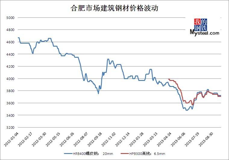 图三:合肥市场建筑钢材价格波动图片
