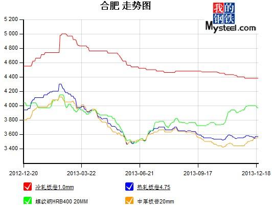 合肥市钢材主要品种价格走势图图片