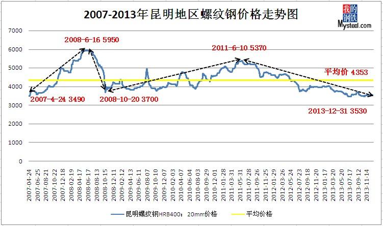 图表1 2007-2013年昆明地区螺纹钢价格走势图图片