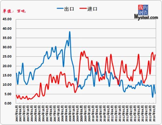 2014年五月铁合金价格走势预测