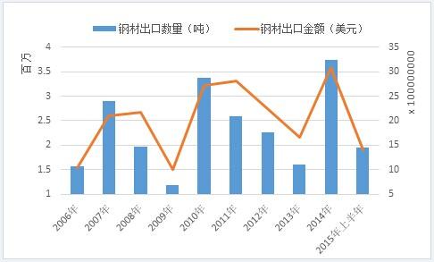 图1:2006年以来中国对印度钢材出口年度总量及出口金额走势图图片
