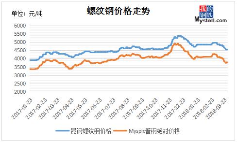 我的钢铁 钢材频道 > 正文   2018年春节过后,全国市场价格走出了一小图片