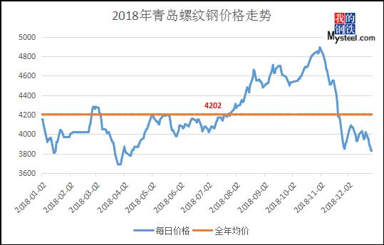 mysteel:青岛建筑钢材2018年市场回顾与2019年展望图片