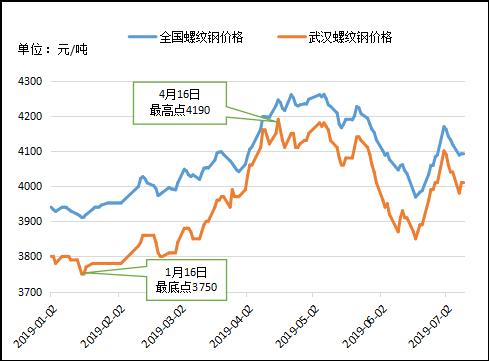 武汉建材市场上半年回顾及下半年展望