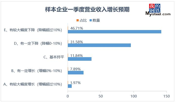 Mysteel 2020年广东地区钢铁行业企业复工复产调研报告