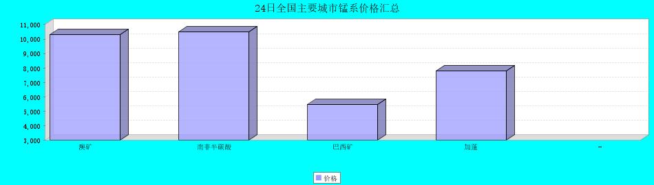24日全國主要城市錳系價格匯總