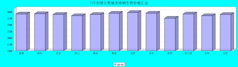 7日全国主要城市炼钢生铁价格汇总