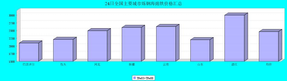24日全國主要城市煉鋼海綿鐵價格匯總