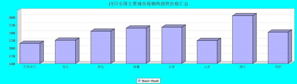 15日全国主要城市炼钢海绵铁价格汇总