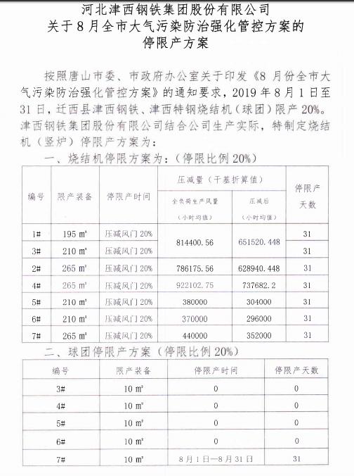 津西鋼鐵關于8月全市大氣污染防治強化管控