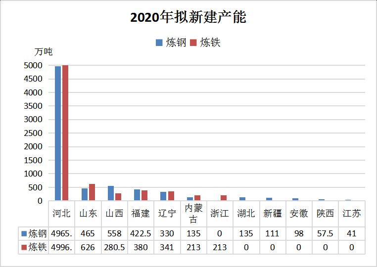1.4亿吨钢铁置换产能将于2020年投产