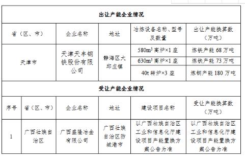天津天丰钢铁股份有限公司钢铁产能出让公示