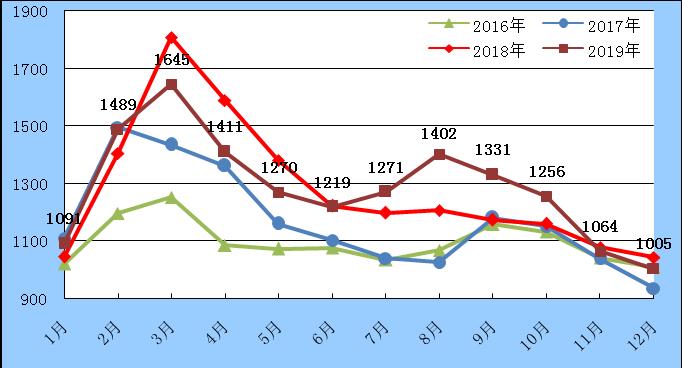 中鋼協:2019年12月鋼材社會庫存情況分析