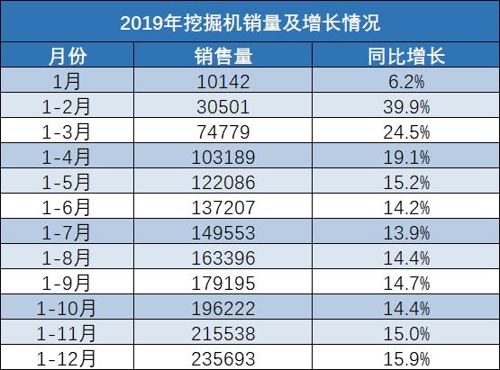 挖掘机销量:2019年12月增25.8%