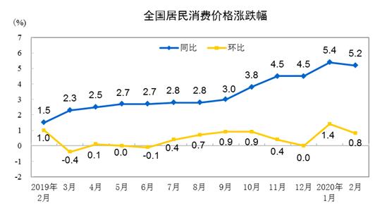 2020年2月份居民消费价格同比上涨5.2%
