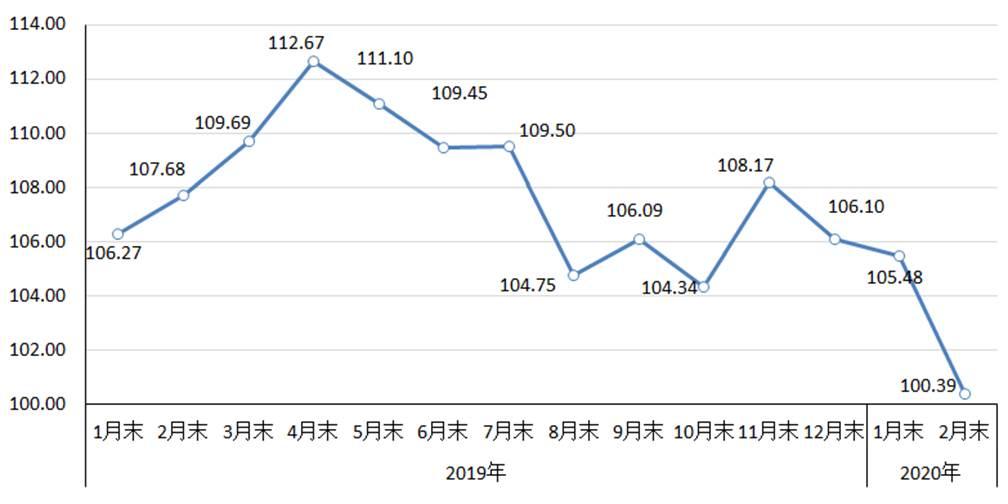 钢材价格持续下降 后期有望止跌
