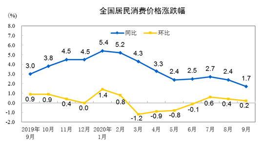 统计局:9月CPI同比增长1.7%