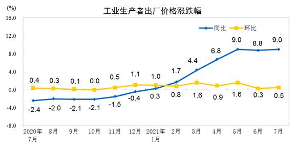 中国7月份PPI同比上涨9%,环比上涨0.5%