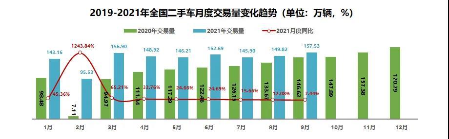 9月国内自驾出行需求量激增 三季度二手车交易量增长11.52%