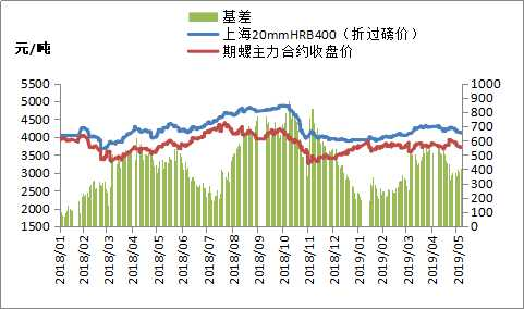 6月4日黑色系期貨早盤低開高走