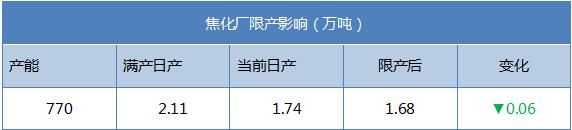 武安7月份環保限產對焦炭影響量分析