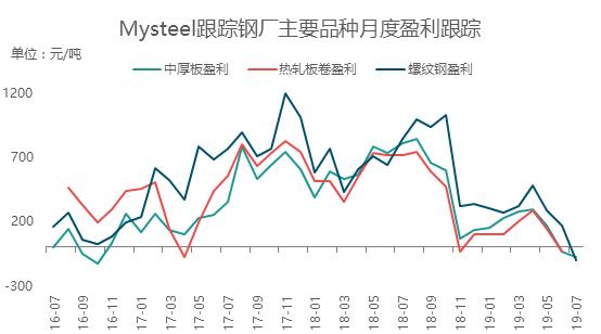 Mysteel:简析2019年1-8月中厚板生产企业情况