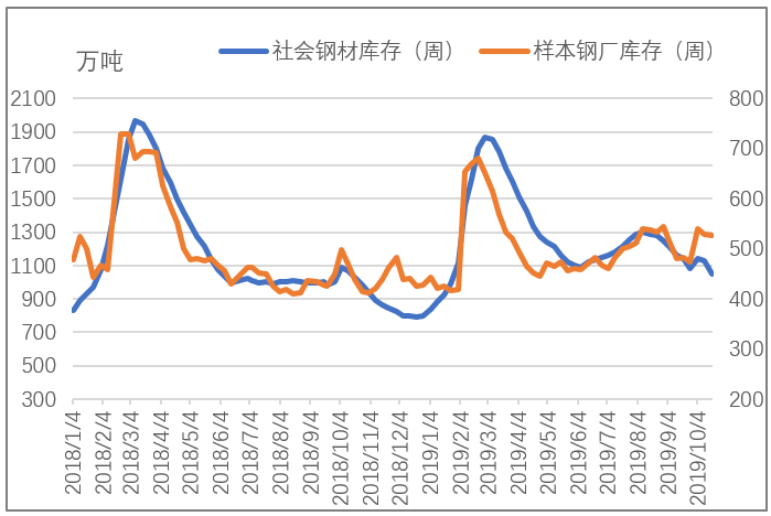 钢材社会库存加速下降 钢材价格为何一蹶不振