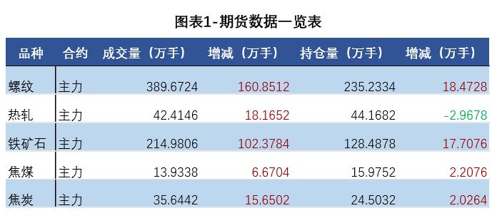 钢材期货价大幅上涨 钢材现货涨跌分化