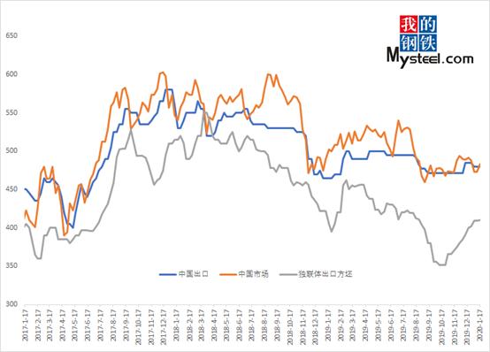 2月份钢坯价格下行趋势明显