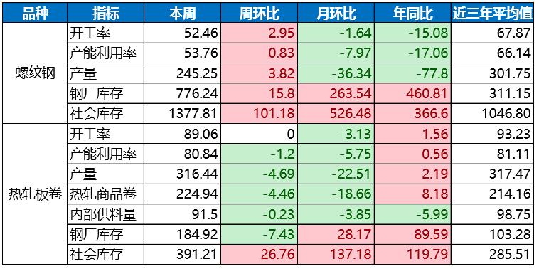 鋼材產量止降回升 鋼材期貨現貨價格漲跌分化