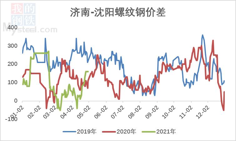 【北材南下】:价格高位运行 南下维持低位(图10)